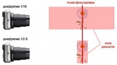 Как сделать на открытой диафрагме