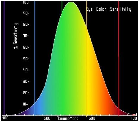 Диаграмма_цветовой_чувствительности_глаза