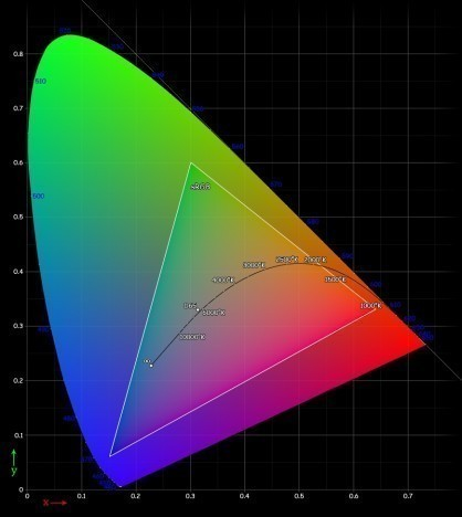 Цветовая_диаграмма_на_базе_основных__цветов_спектра_RGB_1