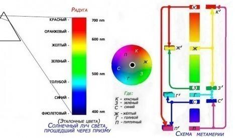 Цветовая_схема_метамерии