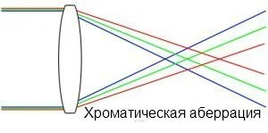 аберрация