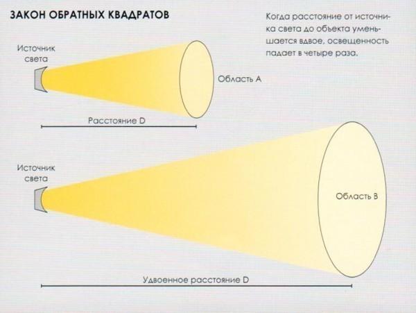 закон_обратных_квадратов