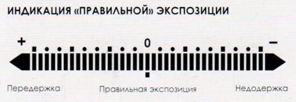 Индикация_правильной_экспозиции