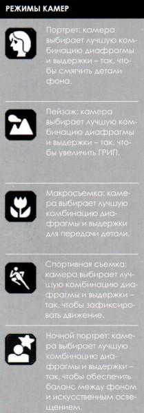 режимы_камер