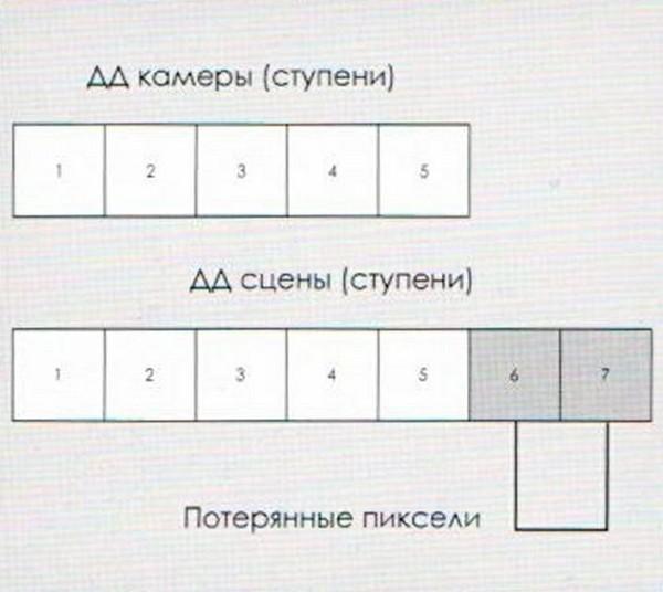Ступени_ДД_камера
