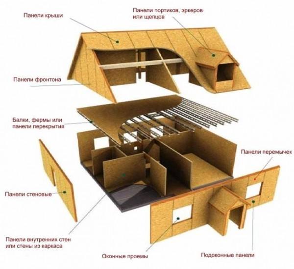 дом из сэнвич панелей
