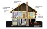 Лучшая теплоизоляция - сохраняем тепло в своём доме