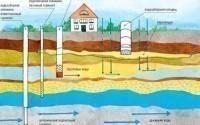 Проект разработки месторождения подземных вод