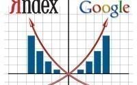 Яндекс и Google заявили о партнерстве в рекламной сфере