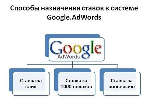 ставки в гугл
