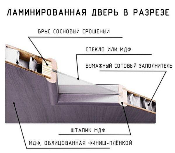 Конструкция ламинированных дверей
