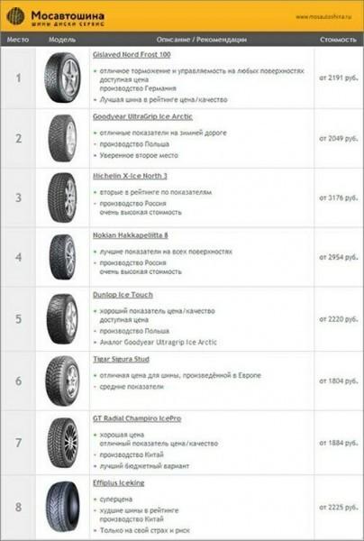 Рейтинг зимних шин 205 55 R16