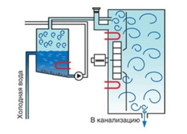 пароконвектомат схема