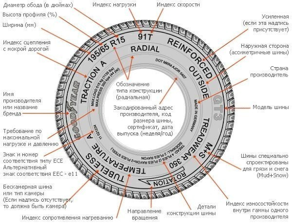 Основные свойства шины