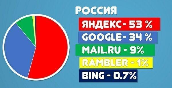 доля поисковых систем на траффик РФ