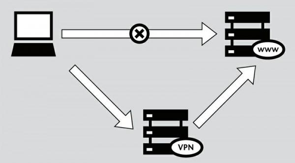 схема работы VPN