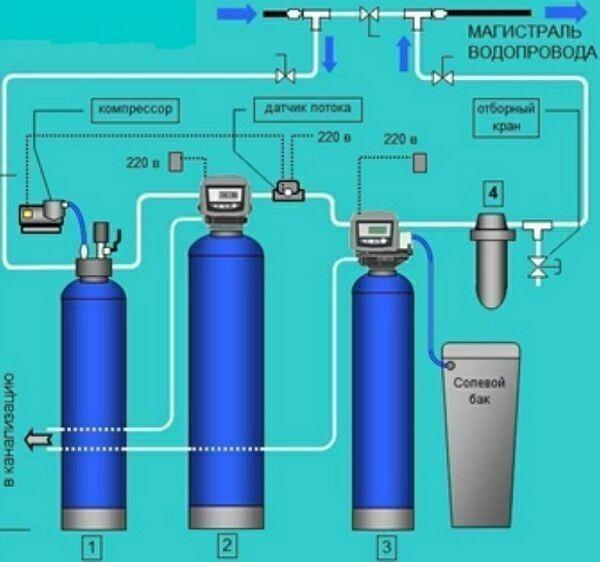 схема стандартного умягчения воды