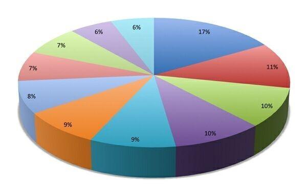 процентное соотношение хостингов