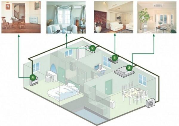 схема установки кондиционеров в доме