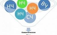 Что такое семантическое ядро, создание