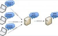 Что собой представляет прокси-сервер?