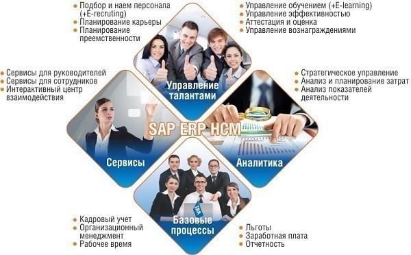 Автоматизированная система управления человеческим капиталом на платформе SAP ERP HCM для Беларуси