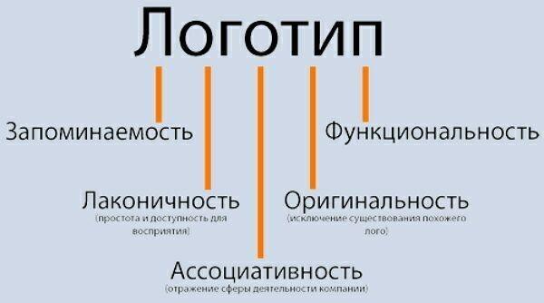 как разработать логотип