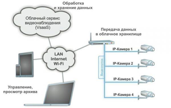 как работает видеонаблюдение через интернет