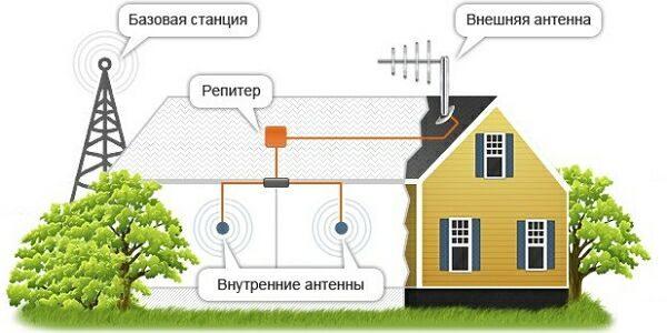 подключение интернета на даче