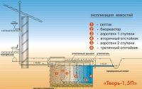 Септик Тверь – эффективная канализация у вас дома