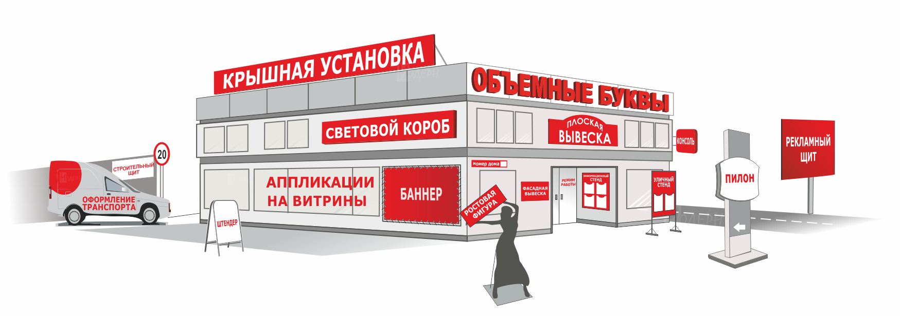 Размещение наружной рекламы: основные моменты, плюсы для заказчика