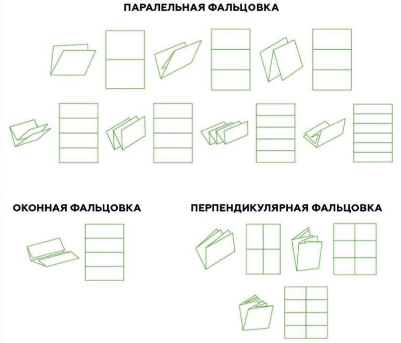 Чем отличается буклет, брошюра и лифлет? В чем разница и какие основные отличия?