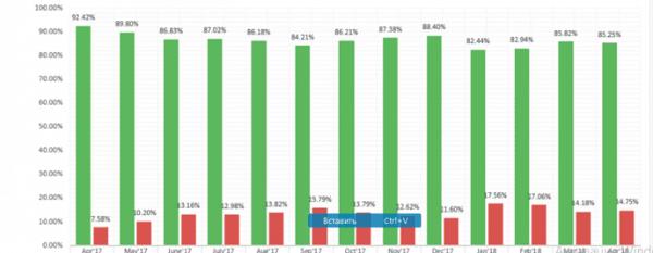 Динамика позитивного и негативного проскальзывания на платформах брокера