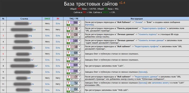 База трастовых сайтов